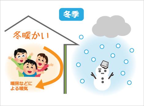 冬季|冬暖かい